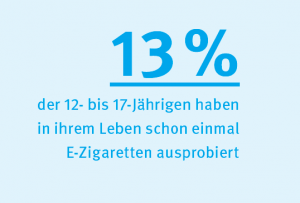 E-Zigaretten: Statistik Jugendliche