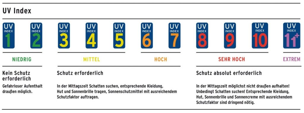 UV-Index (Quelle: Bundesamt für Strahlenschutz)