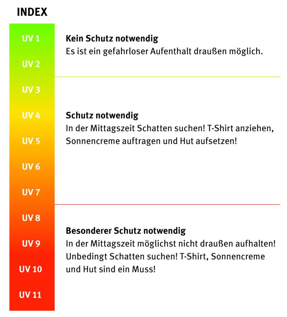 Sonnenschutz für Kinder - UV-Index